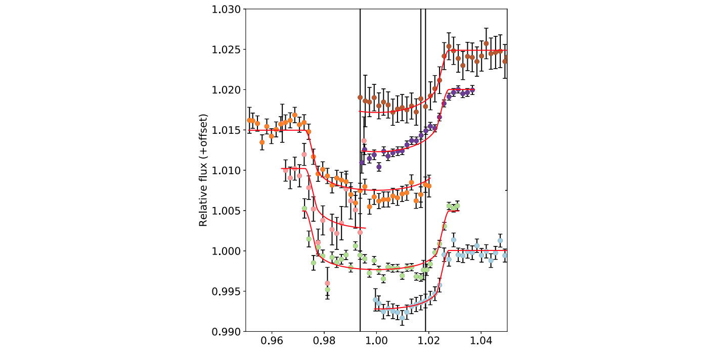 ARISTARCHOS telescope contributes to the discovery of new exoplanets